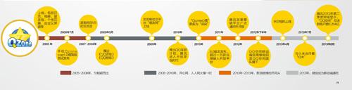 QQ空间:中国城乡结合部版Facebook?