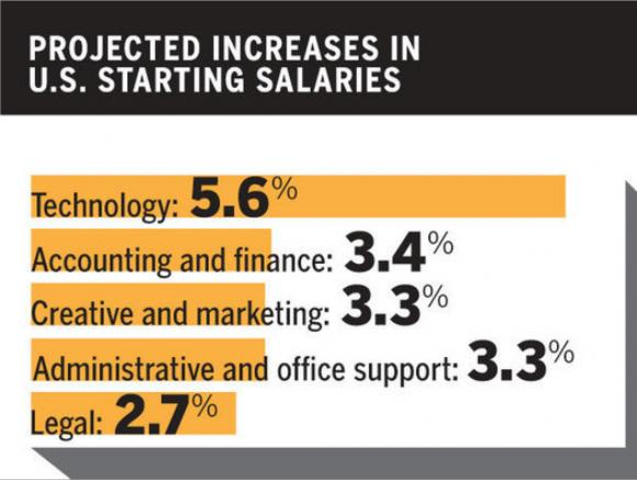 美國科技行業薪水預計漲幅(5.6%)大大高於平均職業薪水增幅(3.7%)