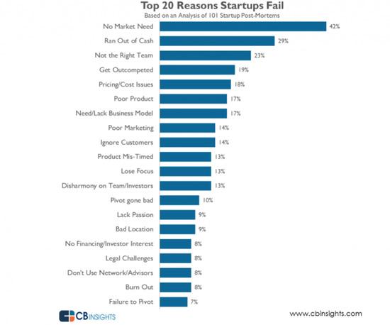 101个失败案例背后:创业公司失败的20大原因
