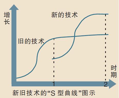 青山资本张野:从企业家的更迭和双S曲线的迭代中寻找机会