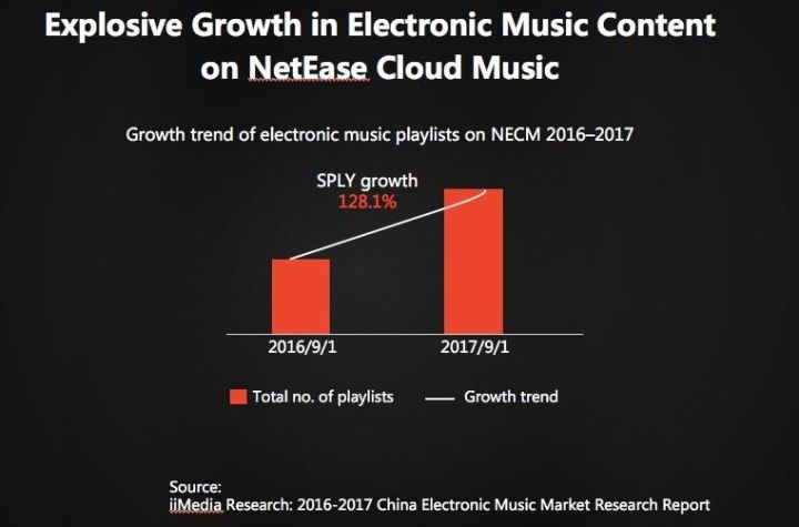 为什么网易云音乐成为了电音爱好者的聚集地?