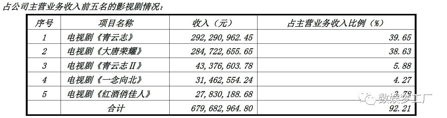 《盗墓笔记3》单集2400万卖出网剧最高价!欢瑞世纪获爱奇艺6亿巨额采购缓解对赌压力