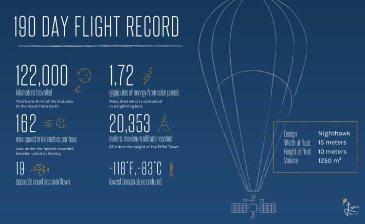 谷歌气球投入实战,除了能救灾,也是飞在高空的 AI 平台