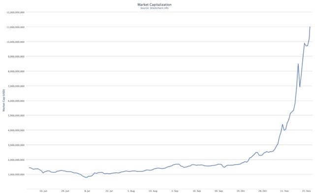 比特币涨破4万人民币,直逼一线城市房价!可怕金融异类,打不死的小强