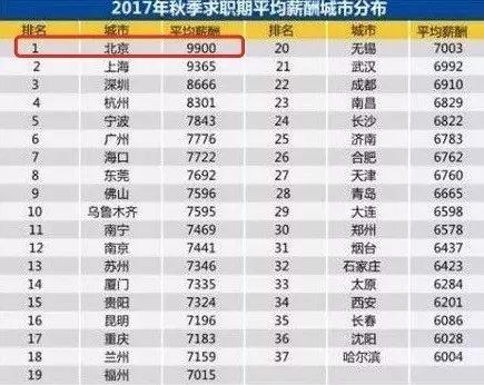 9900元,北京平均月薪出炉!挣得少不是能力问题,是你的交际圈有问题