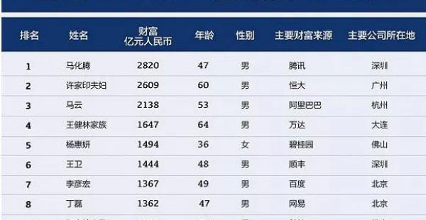 2018中国最富1000人总财富达12.5万亿;王老吉要做可乐与凉茶混搭;百度怼今日头条:口水战治不好焦虑症