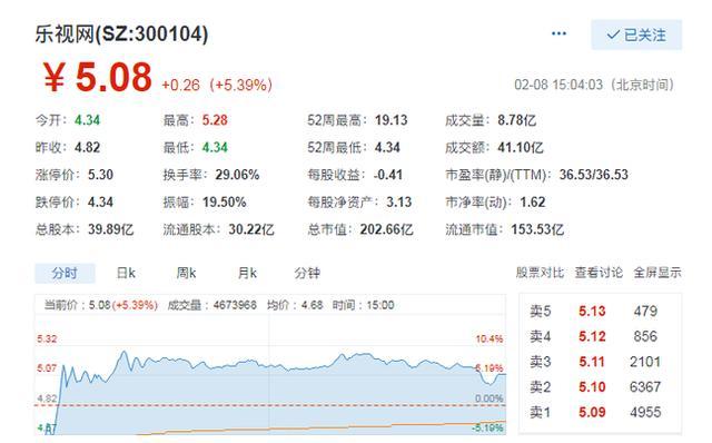 乐视网股价大涨回归200亿,深交所紧急发通知关注贾跃亭股份变动
