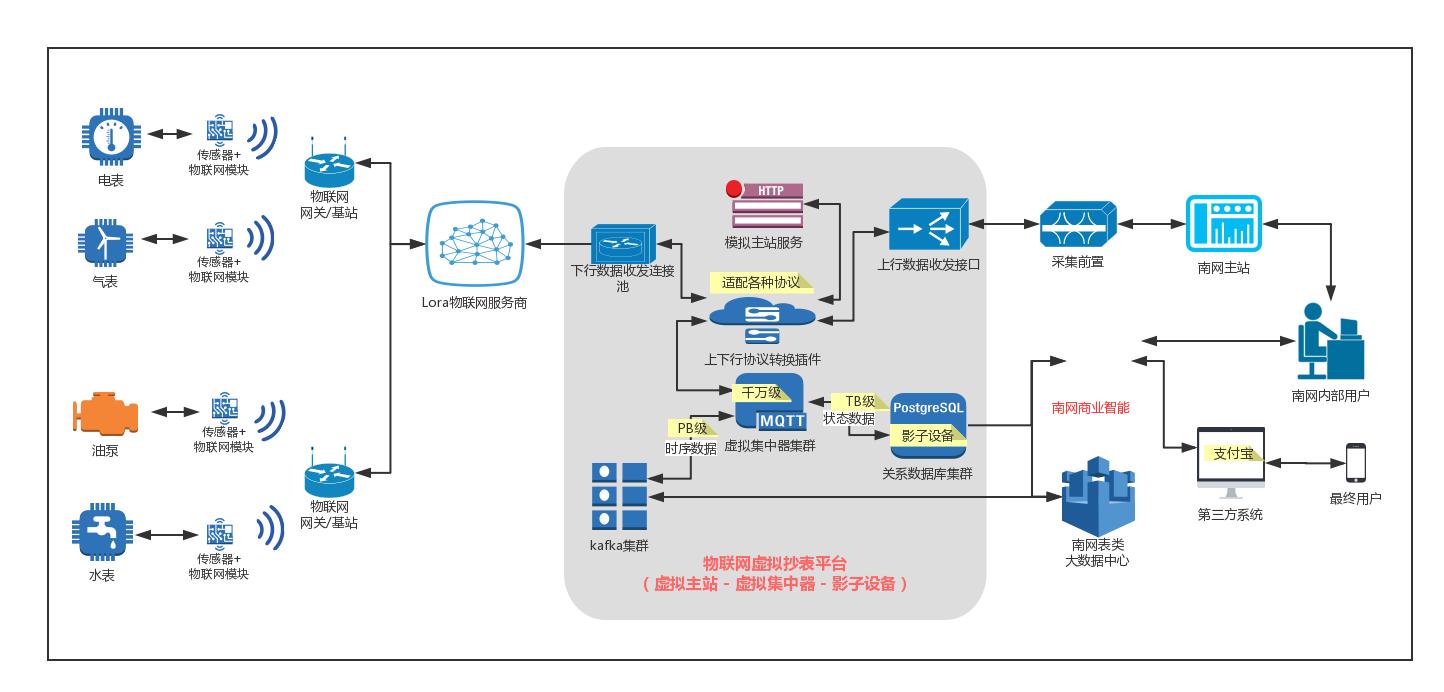提供全连接高并发的垂直领域物联网应用使能平台