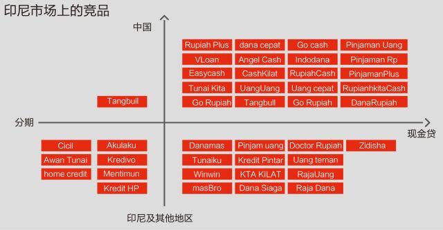 """现金贷""""大逃亡"""":一场如入无人之境的印尼淘金记"""