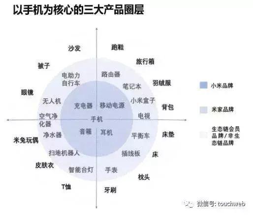 小米将募集百亿美元背后:生态链已成型 投上百家企业