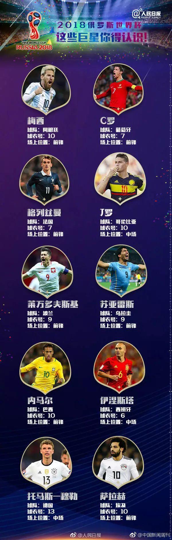 2018世界杯最全观赛指南