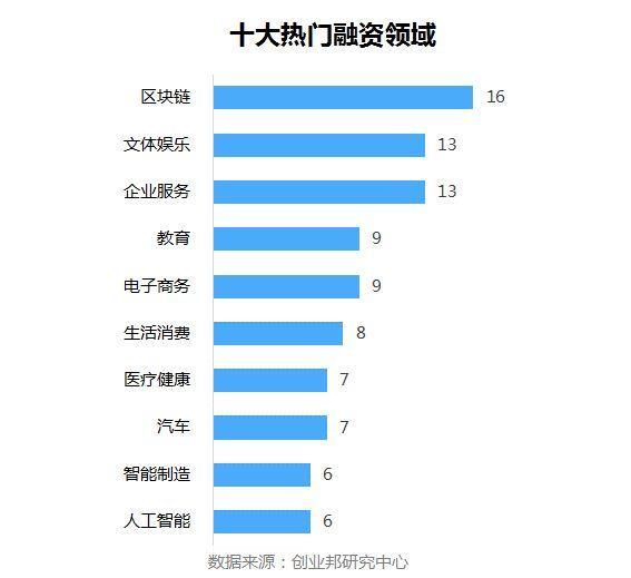 全球投融资周报(2018.6.15-6.21)丨 快手再获腾讯4亿美元融资;谷歌向京东投资5.5亿美元